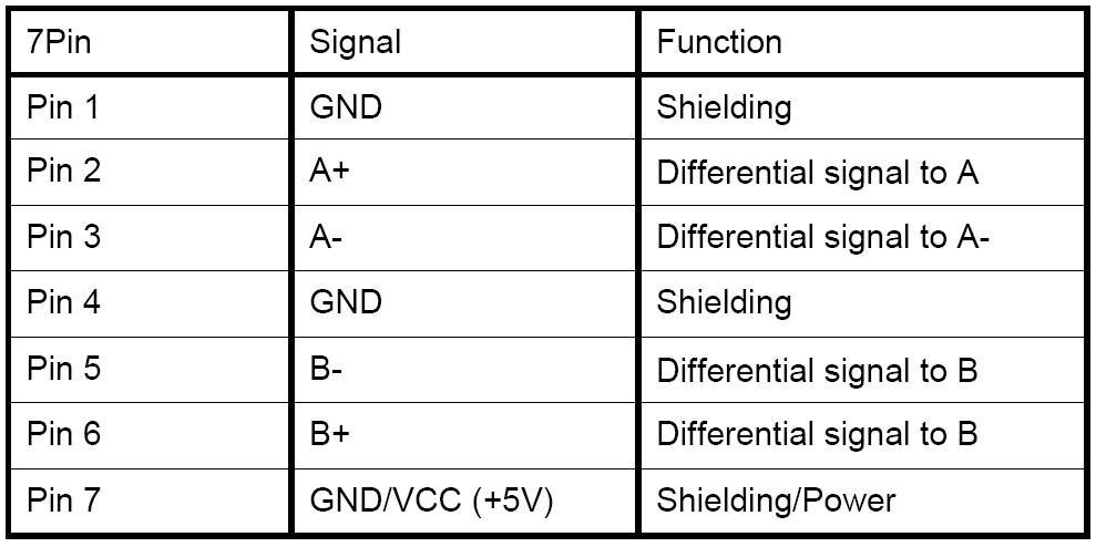 在SATA-IO的标准中,SATA讯号的第7脚位的功能为屏蔽功能,Pin 7将其设计为供电功能,但仍能确保相邻脚位的SATA差分讯号的质量。现在开发的这款7PIN直供电技术,就完全可以抛开转接的电源转接线,直接使用7PIN就可以使用了、